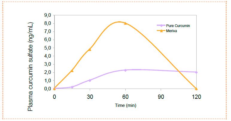 Plasma curcumin sulfate